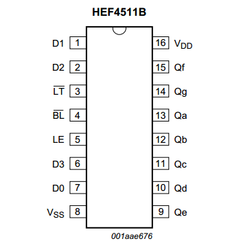 pINCONFIGURATION FOR THE hef4511